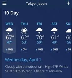 Tokyo weather